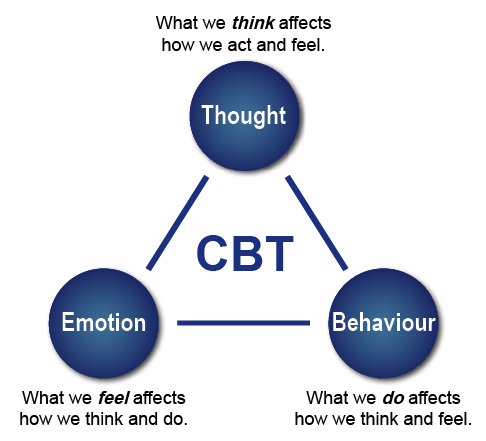 cognitive behavioral therapy essays Free essay: in the 1960s and 1970s the role of cognition was being reconsidered in psychiatric disorders cognitive theories became more popular in response.